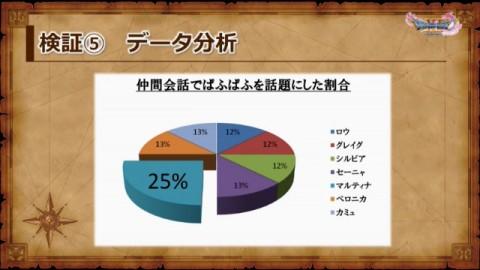検証⑤ データ分析3